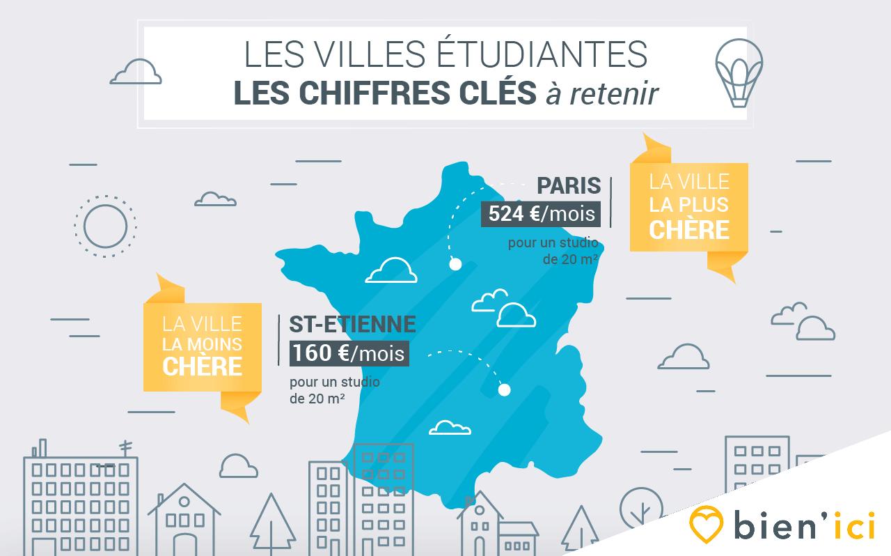 Où vivre à Francele-de-France pas cher?