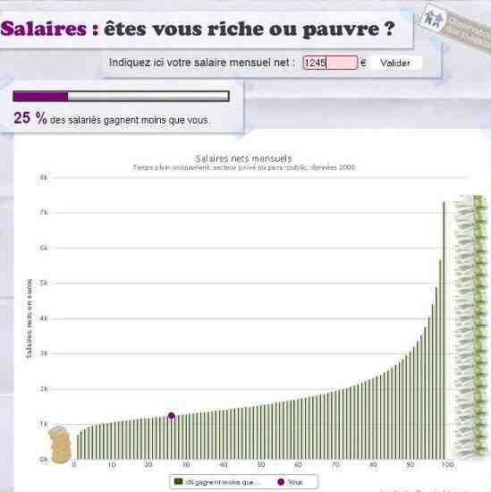 Quel loyer pour un salaire de 2000 euros ?