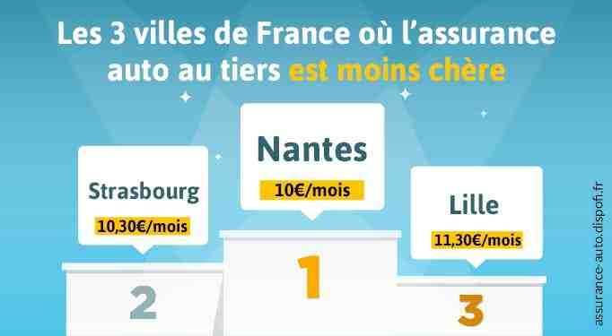 Quel village est le moins cher de France?
