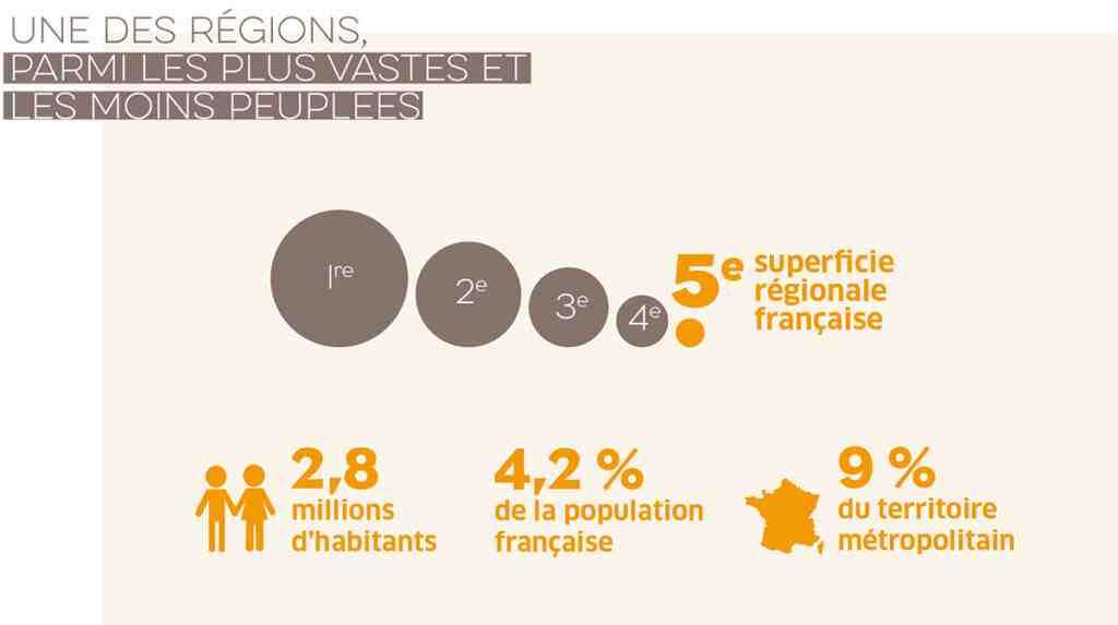 Quelle est la région la plus peuplée de France?