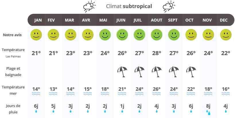 Quelle île des Canaries est la plus chaude en décembre?