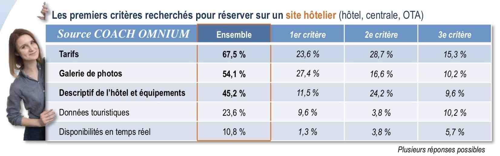 Comment calculer la durée moyenne de séjour à l'hôtel?