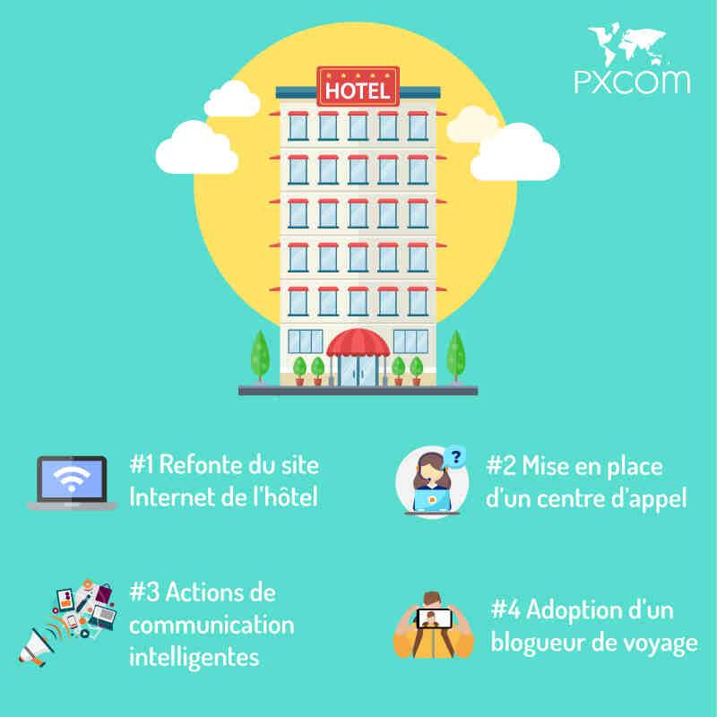 Comment faites-vous la promotion de votre hôtel?