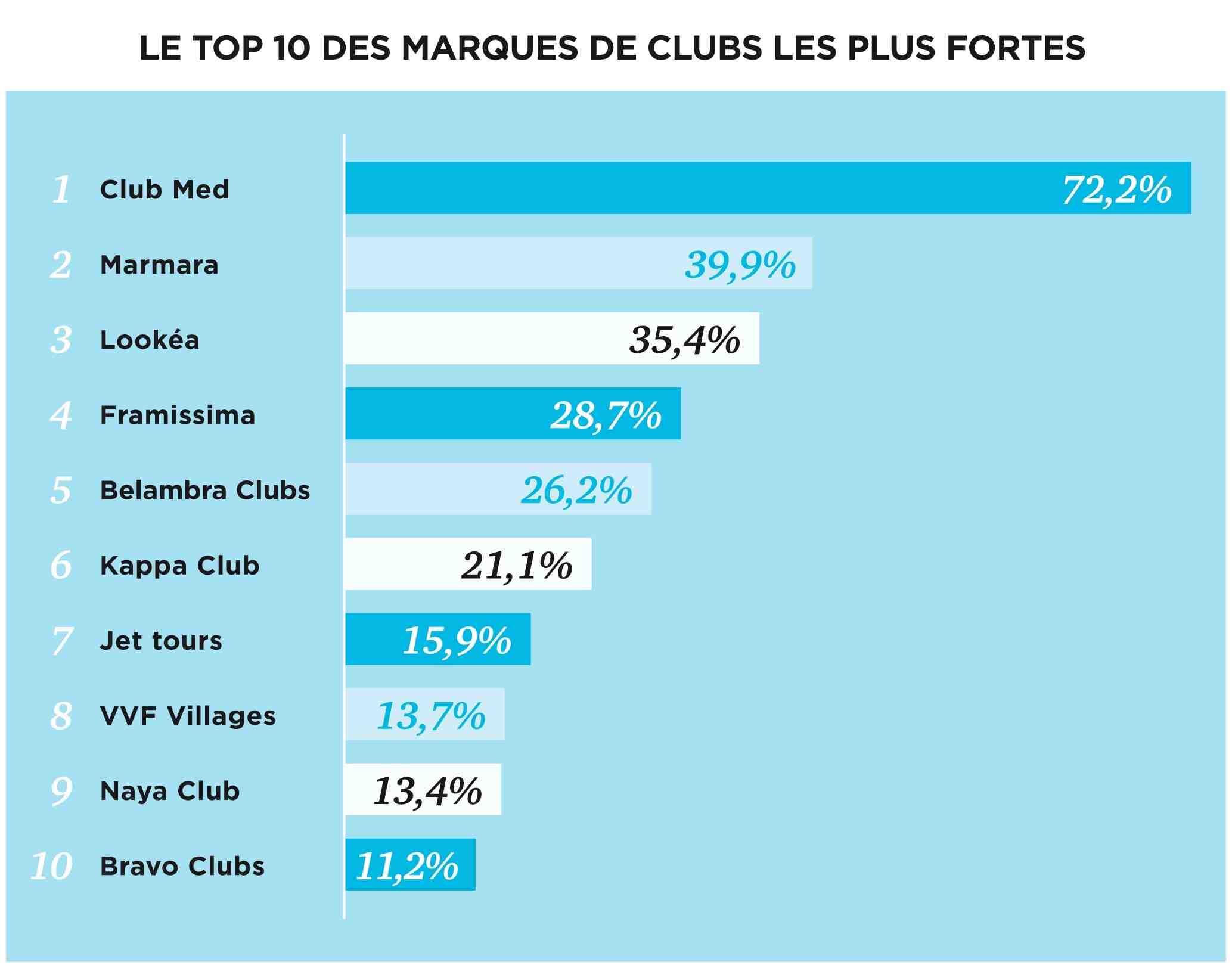 Quel est le meilleur club de vacances?