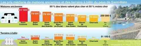 Où est la vie la moins chère en France ?