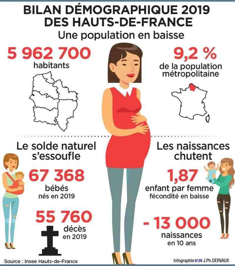 Quel département est le moins en France ?