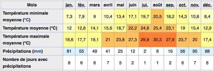 Quelle température en Andalousie en hiver ?